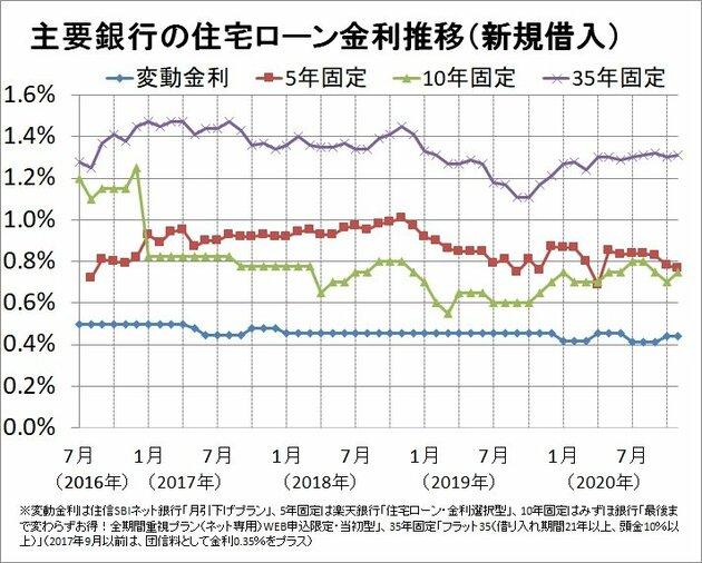 主要銀行の住宅ローン変動金利推移(新規借入)