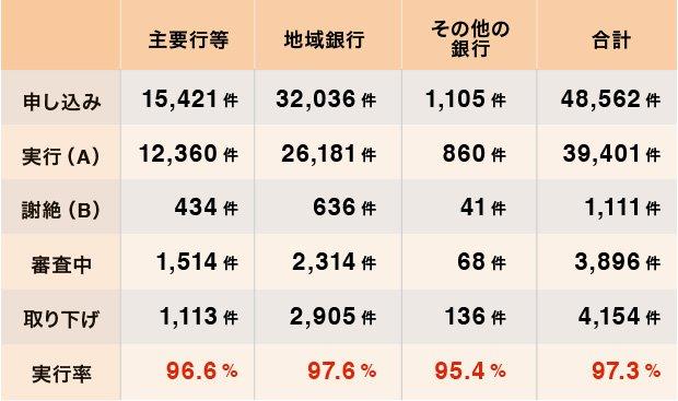 表:金融機関における貸付条件の変更等の状況について(銀行分)