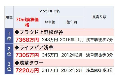 浅草駅のランドマークマンションランキング・ベスト3