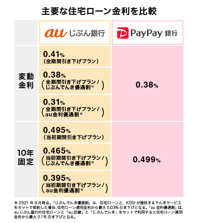 auじぶん銀行とPayPay銀行 住宅ローンの金利タイプ(変動金利、10年固定)を比較