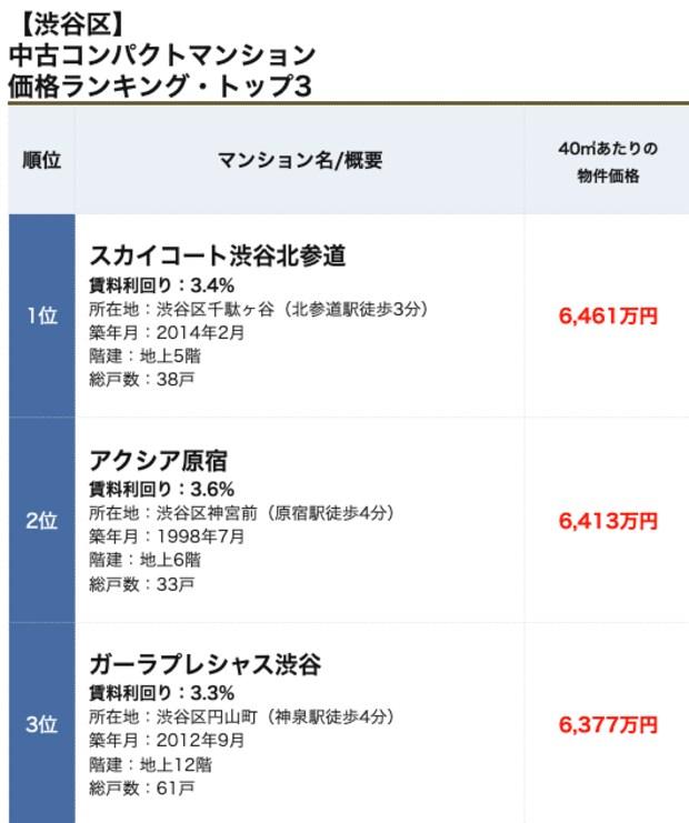 渋谷区コンパクトマンションランキング