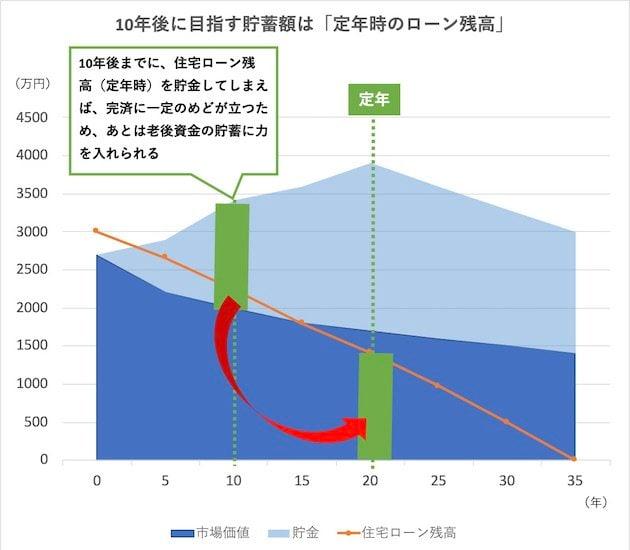 (図表)10年(13年)後に目指す貯蓄額は「定年時のローン残高」