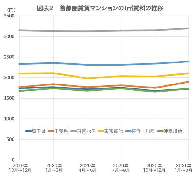 図表2 首都圏賃貸マンションの1㎡賃料の推移 (単位:円)