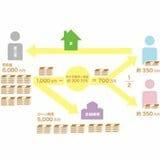 離婚したら、わが家はどうなる? 不動産売却で住宅ローンを完済できても「いばらの道」~離婚問題に詳しい弁護士が解説~