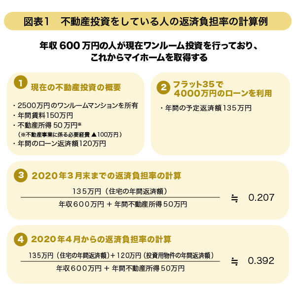 図表1 不動産投資をしている人の返済負担率の計算例