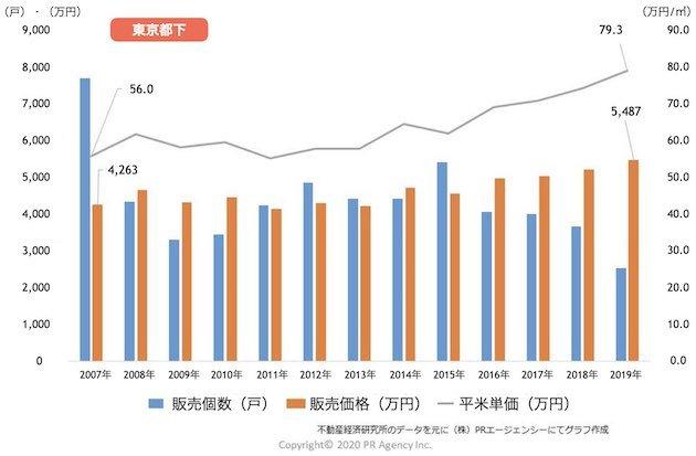 都下の新築マンション「販売戸数・販売価格・平米(㎡)単価」推移